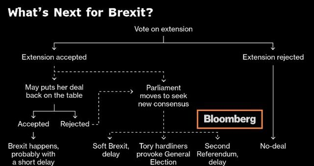 Thursday's Extension Vote & Oil Trade - Brexit Flow Chart Bloomberg Mar 2019 (Chart 1)