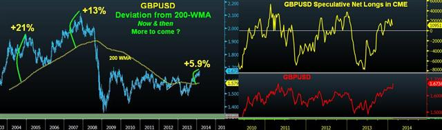 Sterling Crossover & Historical Trend - Cable 200 Wma Deviation (Chart 1)
