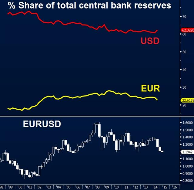 Euro's selloff & central bank allocation - Central Bank Fx Allocation Jan 5 2015 (Chart 1)