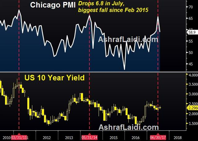 August Seasonals get a Glance - Chicago Pmi Jul 31 (Chart 1)