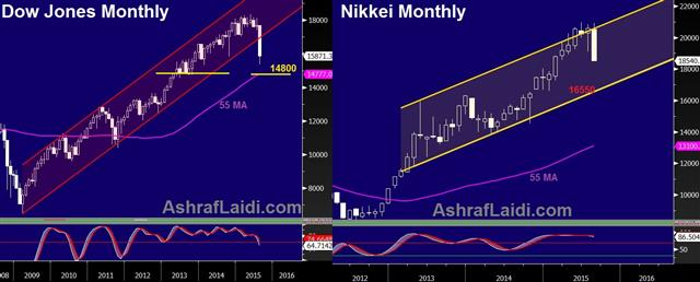 What Happens if Central Banks Blink - Dow Nikkei Aug 24 2014 (Chart 1)