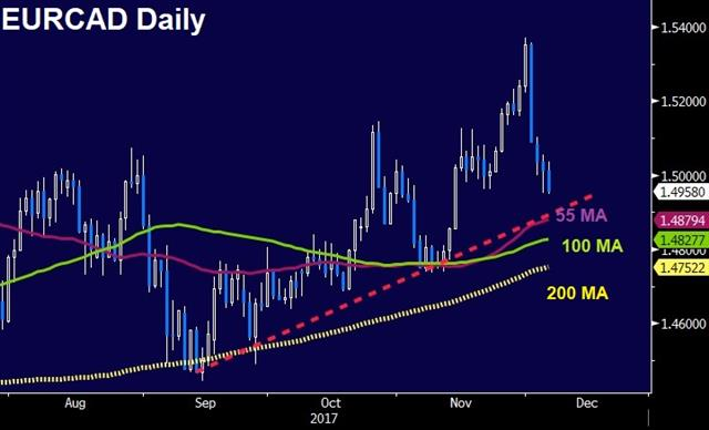 Euro Slides, Big Questions - Eurcad Daily Dwec 6 2017 (Chart 1)