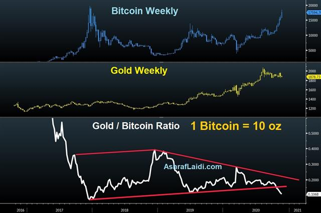 Is Bitcoin Different This Time? - Gold Bitcoin Nov 18 2020 (Chart 1)