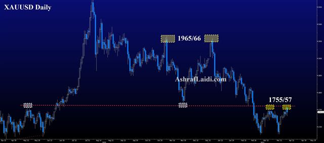 A Glimmer for Gold: Double Top or Bottom? - Gold Daily Apr 9 2021 (Chart 1)