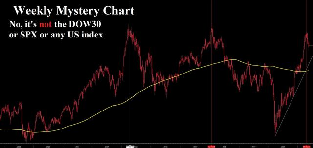 Fed Sings Chorus but CPI Could Upend - Mystery Chart Autos Weekly May 12 2021 (Chart 1)
