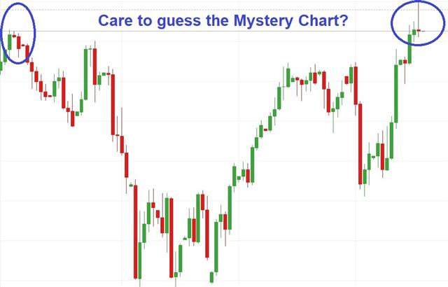 Brexit Deal Seeks 320 - Mystery Chart Oct 18 2019 (Chart 1)