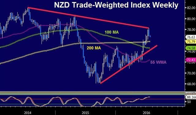 GBP up, China GDP Next - Nzd Twi Jul 14 (Chart 1)