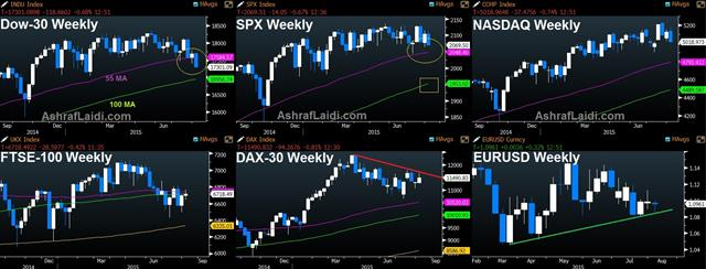 Stocks, Bonds, USD: What Rate Hike? - Stocks Weekly Aug 7 (Chart 1)
