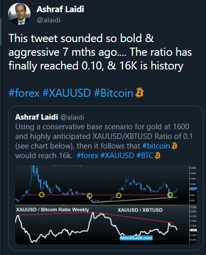 Is Bitcoin Different This Time? - Tweet Gold Bitcoin Nov 2020 (Chart 2)
