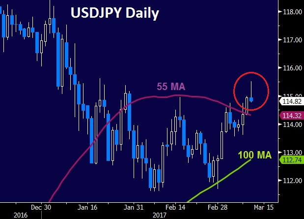 Decisions & Fear of Heights - Usdjpy Daily Mar 10 2017 (Chart 1)