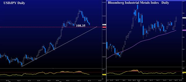 Metals Spring to Life on Yields Breakdown - Usdjpy Metals (Chart 1)