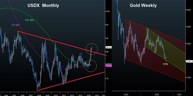 US Jobs Add to Explosive USD Rally - Usdx Gold Oct 3 (Chart 1)