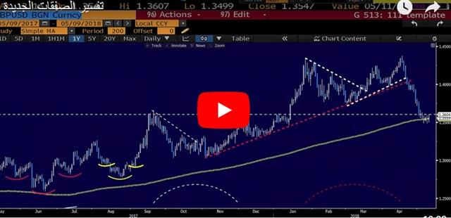 Loonie Lurches Higher, BOE Next - Video Arabic May 9 2018 (Chart 1)