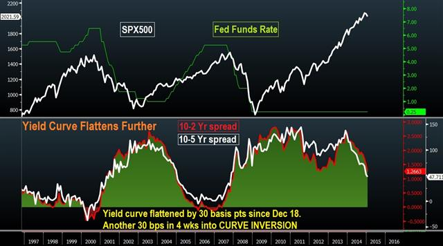 Flattening yield curve unleashes blow to Fed hike hype - Yield Curve Jan 27 (Chart 1)