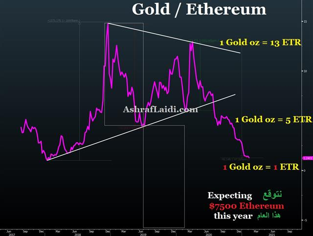 Gold vs Ethereum - Ethererum Gold Feb 2 2021 (Chart 1)