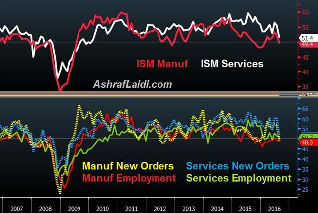 Breaking down Manuf & Services ISM - Ism Breakdown Sep 6 2016 (Chart 1)
