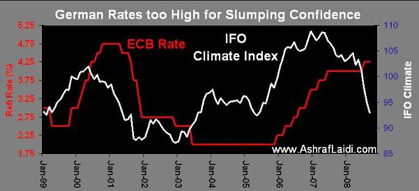 IFO Sustains Euro Weakness - Ifosep08 (Chart 1)