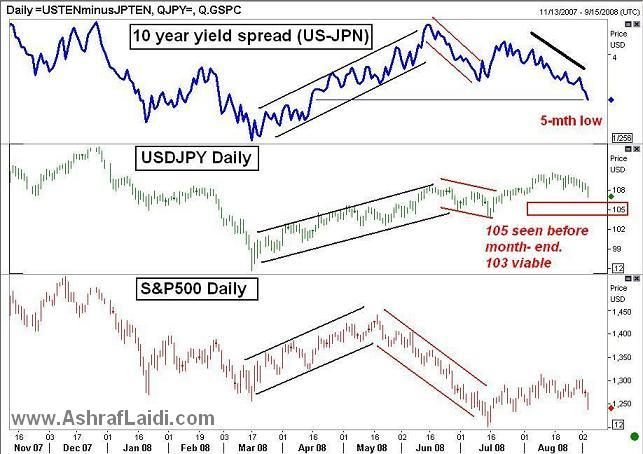 FX Implications of Latest US Jobs Report - USDJPY Sep 4 (Chart 1)